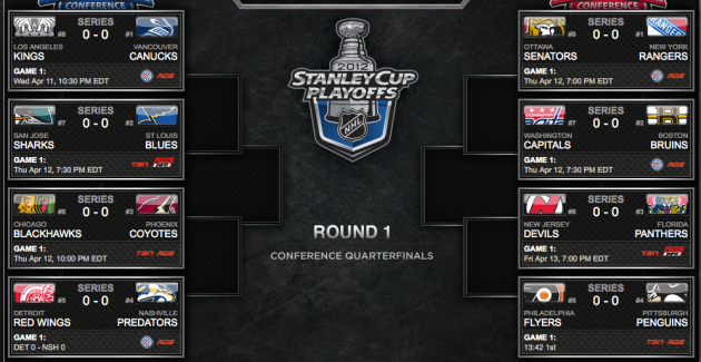 NHL Playoff tree via NHL